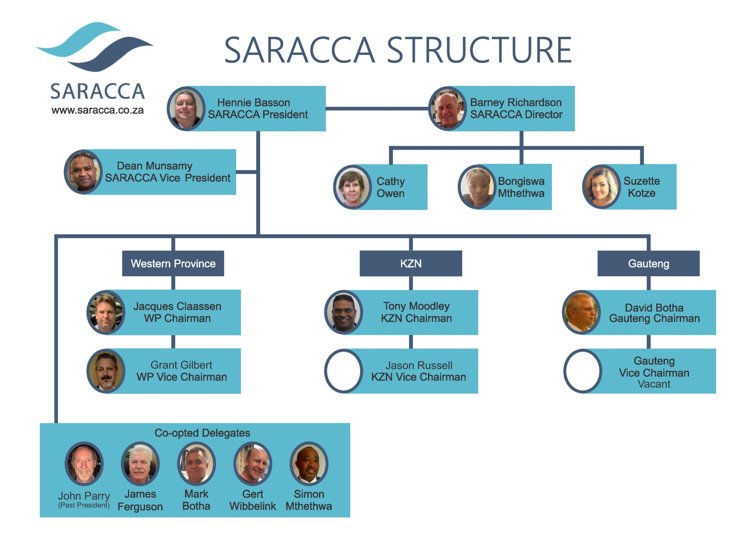 SARACCA Organogram 2021